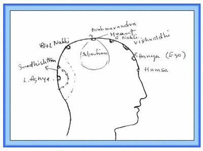 Meditation Room Online Meditation Courses